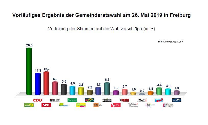 Vorläufige Ergebnise Gemeinderatswahl 2019